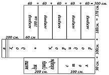 Землянка, устройство, размеры, порядок рытья котлована и сооружения крыши для землянки