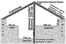 Котлован под землянку, устройство и размеры, порядок рытья котлована