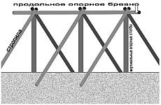 Крыша для землянки, устройство и размеры, порядок установки крыши над землянкой