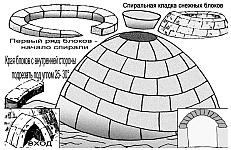 Конусное укрытие из снега, размеры, способ и порядок строительства, укладка снежных блоков, изоляция конусного укрытия из снега