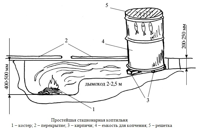Коптилка для рыбы своими руками холодное копчение