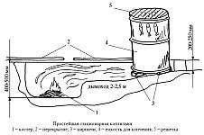 Устройство простой коптильни для холодного копчения мяса и рыбы, простейшая стационарная коптильня, коптильня в земле, холодное копчение в мешке из полиэтилена
