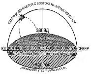 Ориентирование на местности и определение сторон горизонта по Солнцу, по тени, по Солнцу и часам со стрелками, по Полярной Звезде, по Луне, по движению небесных тел по небосклону