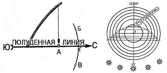 Ориентирование на местности и определение сторон горизонта по тени