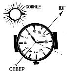 Ориентирование на местности и определение сторон горизонта по Солнцу и часам со стрелками