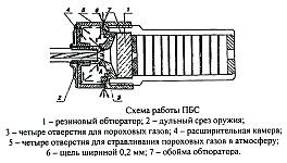 Схема работы глушителя, прибора бесшумной стрельбы ПБС-1