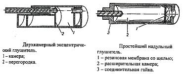 Варианты и конструкции глушителей и насадок глушения звука выстрела для огнестрельного стрелкового оружия