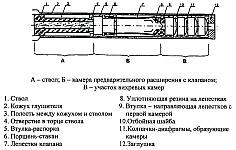 Схема глушителя звука выстрела с перемещением упругих элементов внутри корпуса