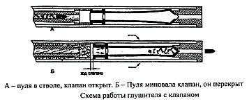 Схема работы глушителя звука выстрела с клапаном