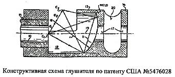Конструкция, особенности и принцип работы глушителей звука выстрела по патенту США 5476028