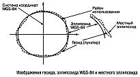 Системы координат для GPS-навигаторов, географические координаты, земля, ее форма и координаты