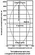 Топографические карты, определение прямоугольных координат точки на топографической карте