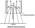 Определение сближения меридианов на топографической карте
