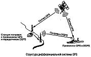 Дополнительные средства повышения точности GPS-приемника, спутниковые дифференциальные подсистемы WAAS, EGNOS, MSAS