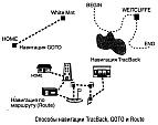 Способы навигации в портативных GPS навигаторах, свободная навигация, навигация по обратному и сохраненному пути, на заданную точку, по маршруту