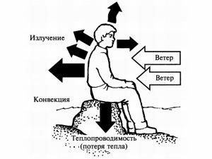 Гипотермия, признаки и симптомы гипотермии, факторы влияющие на потери тепла в холодных условиях