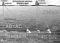 Определение расстояний на слух, по источнику света ночью, с помощью построения геометрических фигур на местности