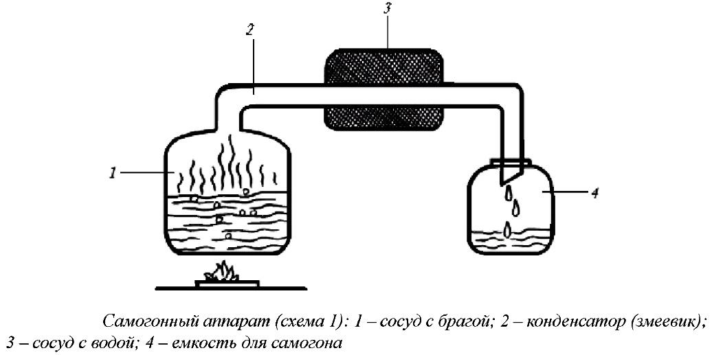 Самогонный аппарат простое устройство самогонный аппарат тайга