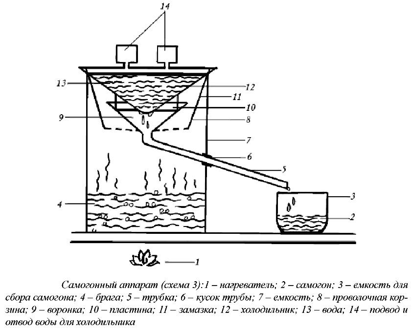 Диаметр трубки используемой в самогонном аппарате коптильня горячего копчения с гидрозатвором купить в москве
