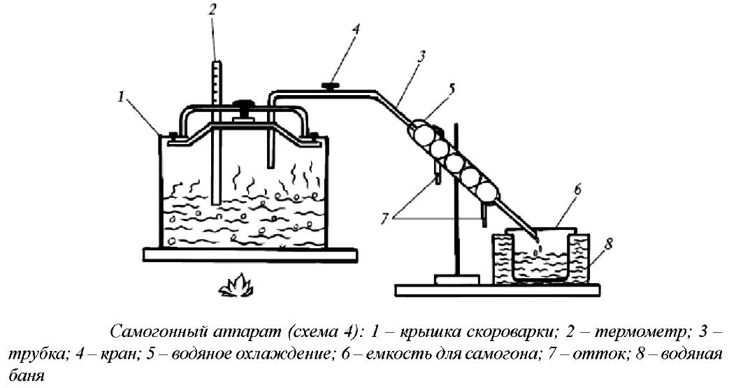 Самогонный аппарат водяная баня конструкция изготовить самогонный аппарат с сухопарником