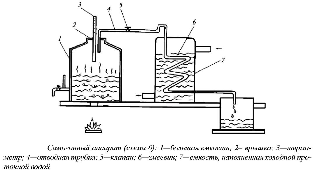 Самогонный аппарат схема устройство домашняя коптильня холодного копчения для квартиры купить в