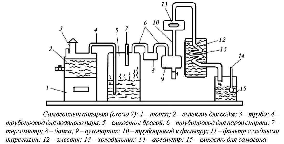 Схема змеевика самогонного аппарата цена самогонный аппарат