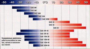 Классификация автомобильных моторных масел по SAE, API и ACEA