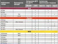 Соответствие бензина и дизельного топлива в Украине топливным и экологическим стандартам